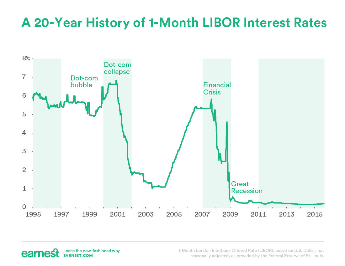 LIBOR Interest Rate