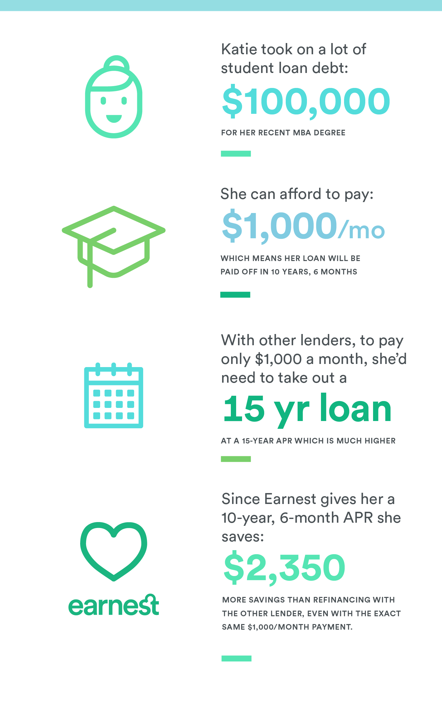 Student Loan Refinance >> Student Loan Savings With Precision Pricing